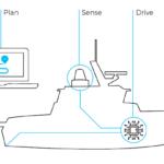 Cetos Dronekit for ECA USVs on Dutch-Belgian MCMVs